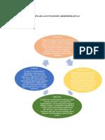 Infografía de Las Funciones Administrativas