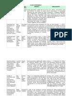 Good Governance Literature Matrix