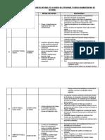 Observaciones  de Informe de Labores Del Personal Tecnico Administrativo