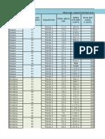 Calculos de Indices y Graficas