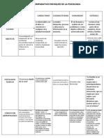 CUADRO COMPARATIVO ENFOQUES DE LA PSICOLOGIA.docx