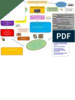 Mapa Conceptual Fundamentos de La Estrategia Gerencial