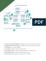Organigrama Diagnosticado Del Molino y Fabrica de Fideos Nilda