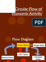 Circular Flow of Economic Activity & Supply and Demand