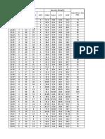 Lab 4 Data after Video Analysis.xlsx
