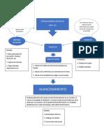 Mapa Conceptual Sistema de Informacion Indubol