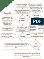 Bagan Penyusunan APBD berdasarkan PP 12 TAhun 2019