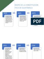 Linea de Tiempo Constitucion de Guatemala