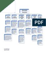 Mapa conceptual - Tipos Societarios.docx