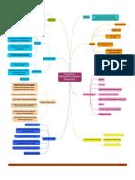 Mind Map ITP