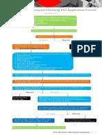 XJTLU PhD Application Flowchart