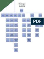 Mapa Conceptual - El Nuevo CNB - Guatemala