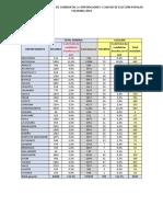 Distribución porcentual candidatas país