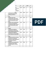 Rangking Survey Kebutuhan Ptm, p2p, Indra, Aru