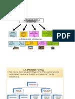 Periodización de La Historia