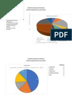 Estadística Semanal de Patologias