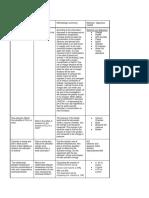 IA Proposals, Fall 2019 (Summarized)