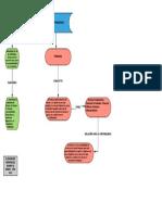 Administración Financiera Mapa Conceptual Alexander