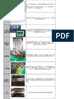 Work Instruction (SOP) Pengecekan Zero Post Sticher