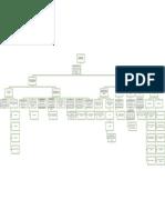 Mapa conceptual del capítulo 6 de Fisiología de Guyton