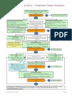Flowchart - Mental Health Act Treatment Order