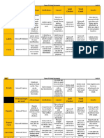 Types of Printed Documents