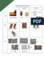Material Indication Symbols