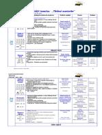 Proiectarea unitatii tematice 7 taramul aventurilor.doc