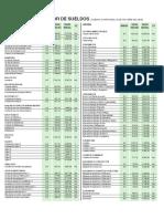 IMSS Tabulador de Sueldos 2019 2020