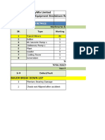 Plant, Machinery & Equipment Breakdown Report