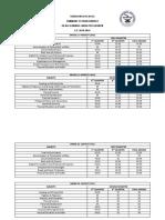 Summary of Grades (Senior High School)
