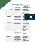 Modelo PESTA de Una Empresa
