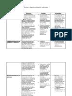 Cuadro Comparativo Diseños de Departamentalización Tradicionales