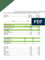 Financials Ratios