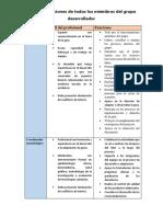 Perfiles y funciones de todos los miembros del grupo desarrollador.pdf