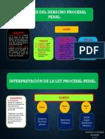 Título preliminar del Derecho Procesal Penal