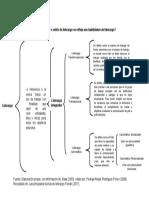 Mapa Conceptual, En Qué Modelo o Estilo de Liderazgo Se Refleja Sus Habilidades de Liderazgo
