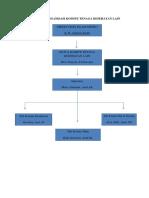 Struktur Organisasi Komite Tenaga Kes Lain Fix (2)
