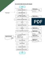 Heavy Fab Process Chart