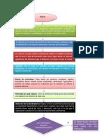 Flujograma Plan de Formacion Gaby