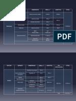 Programa de Área de Audiorio Multifuncional 2400Per.