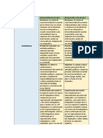 Resolución 652 de 2012 Cuadro Comparativo