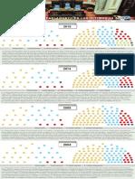 Cámaras Senadores y Diputados (2004-2019)