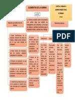 Elementos de La Nomina (Mapa)