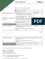 Lynda_PMP_ Procurement Study Guide