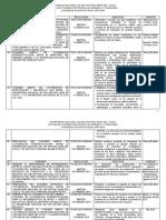 Cuadros de Convenios Octi - Unsaac Suscritos en El Año 2014.Docx