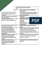 CPAP NIV Evidence Table 2018