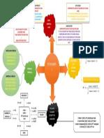 MIND MAP STOIKIOMETRI 1.docx
