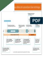 phasage-delais-atec-fr.pdf