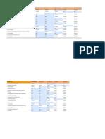 Indikator PDRB